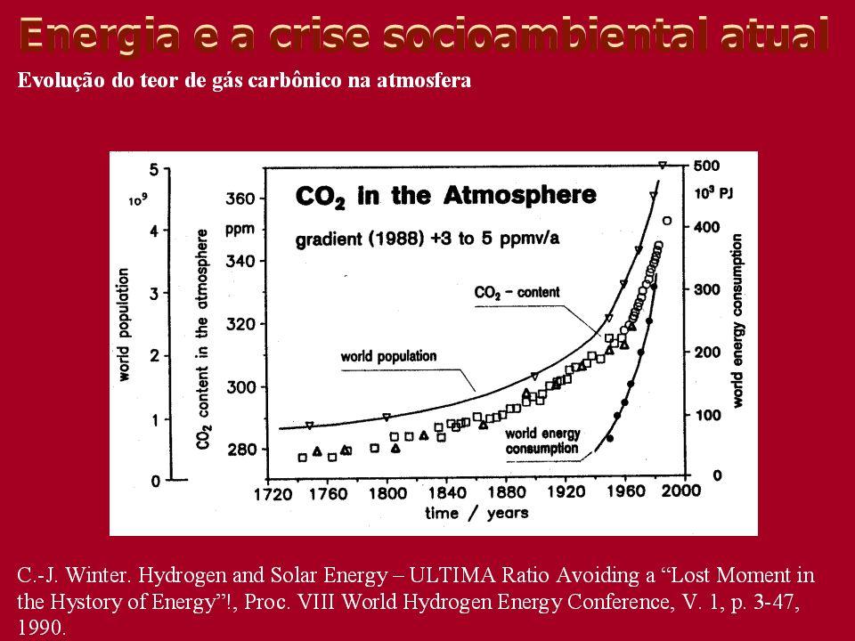 Energia e a crise socioambiental atual