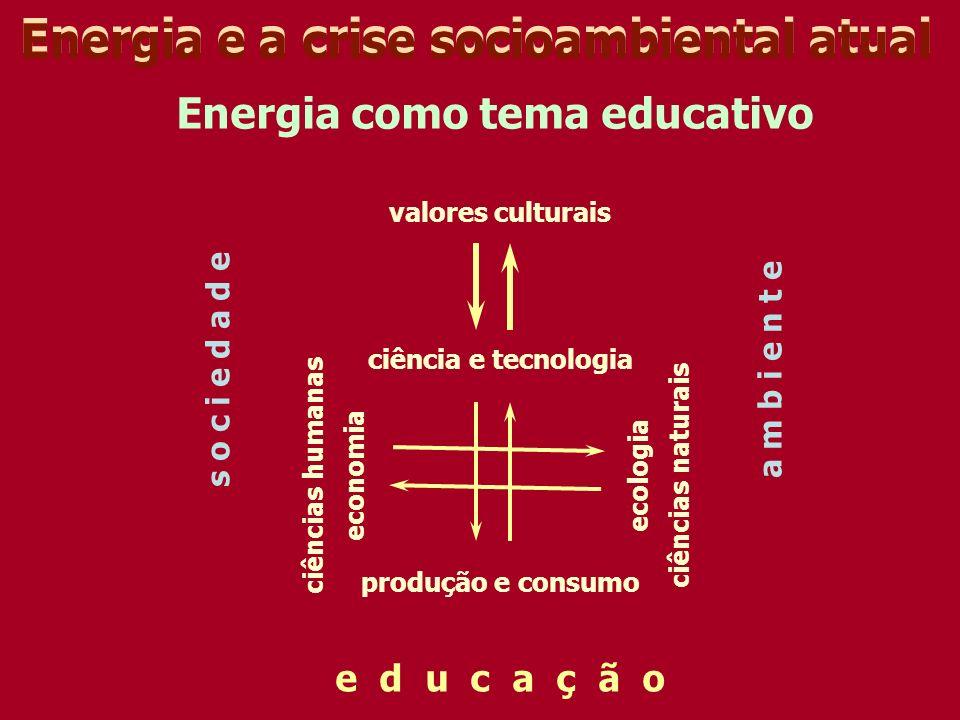 Energia e a crise socioambiental atual valores culturais ciência e tecnologia produção e consumo economiaecologia a m b i e n t es o c i e d a d e e d