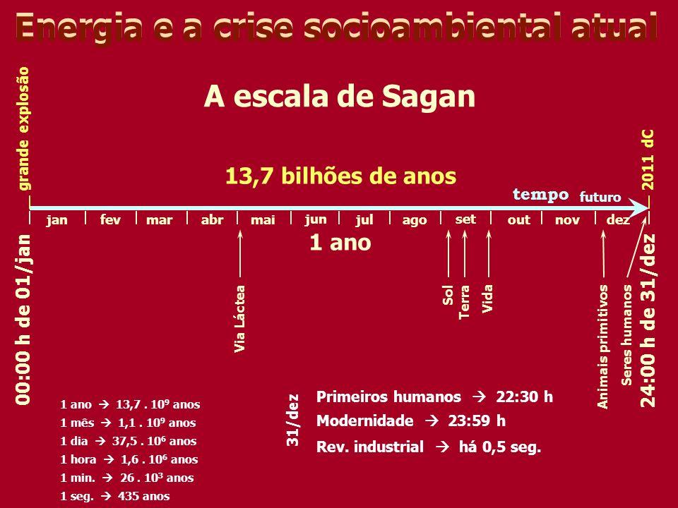 A escala de Sagan tempo 1 ano 00:00 h de 01/jan24:00 h de 31/dez janfevmarabrmai jun julago set outnovdez grande explosão2011 dC 13,7 bilhões de anos