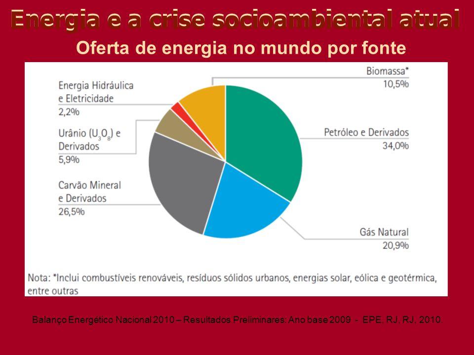 Oferta de energia no mundo por fonte Balanço Energético Nacional 2010 – Resultados Preliminares: Ano base 2009 - EPE, RJ, RJ, 2010.