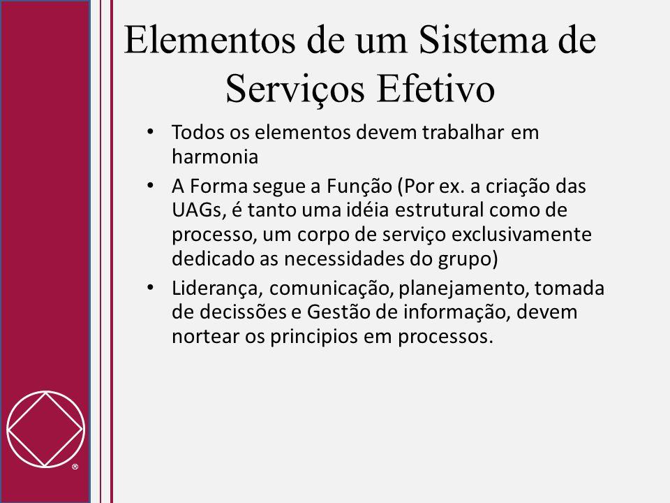 Elementos de um Sistema de Serviços Efetivo Todos os elementos devem trabalhar em harmonia A Forma segue a Função (Por ex. a criação das UAGs, é tanto