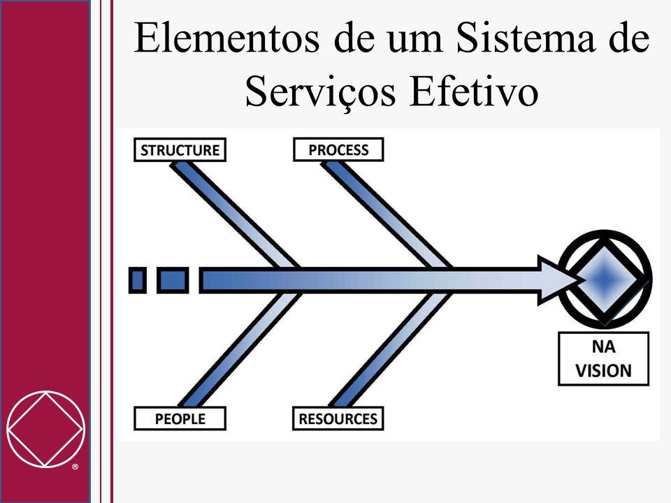 Elementos de um Sistema de Serviços Efetivo Todos os elementos devem trabalhar em harmonia A Forma segue a Função (Por ex.