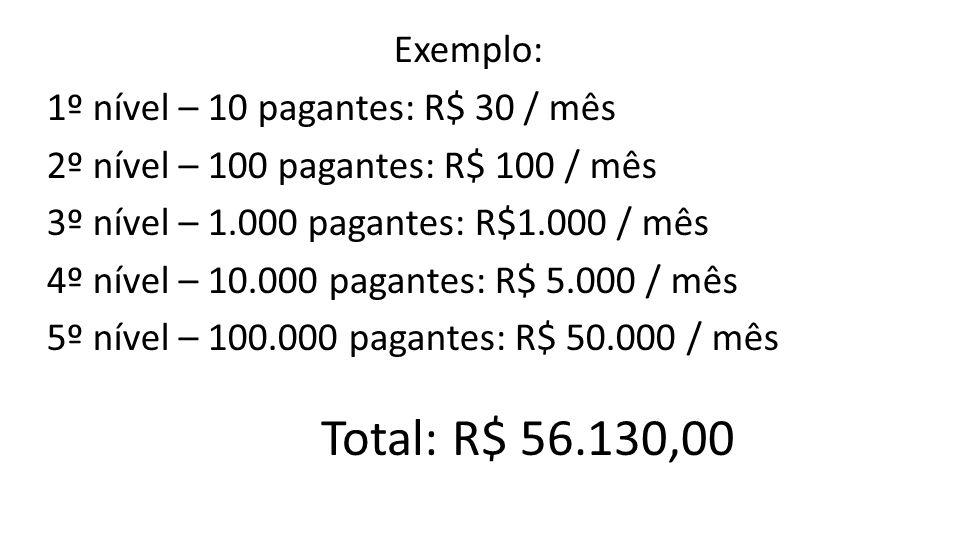 Exemplo: 1º nível – 10 pagantes: R$ 30 / mês 2º nível – 100 pagantes: R$ 100 / mês 3º nível – 1.000 pagantes: R$1.000 / mês 4º nível – 10.000 pagantes: R$ 5.000 / mês 5º nível – 100.000 pagantes: R$ 50.000 / mês Total: R$ 56.130,00