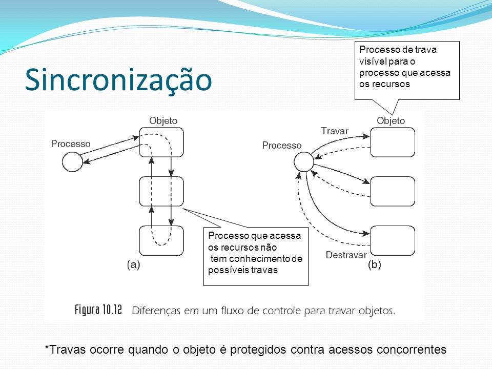 Sincronização Processo de trava visível para o processo que acessa os recursos Processo que acessa os recursos não tem conhecimento de possíveis trava