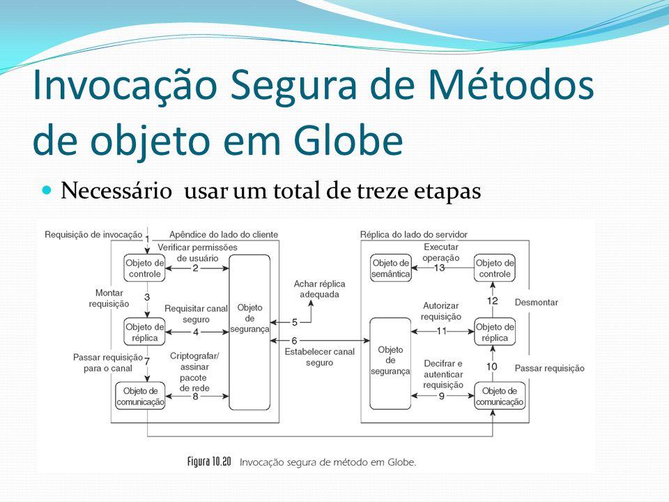 Invocação Segura de Métodos de objeto em Globe Necessário usar um total de treze etapas