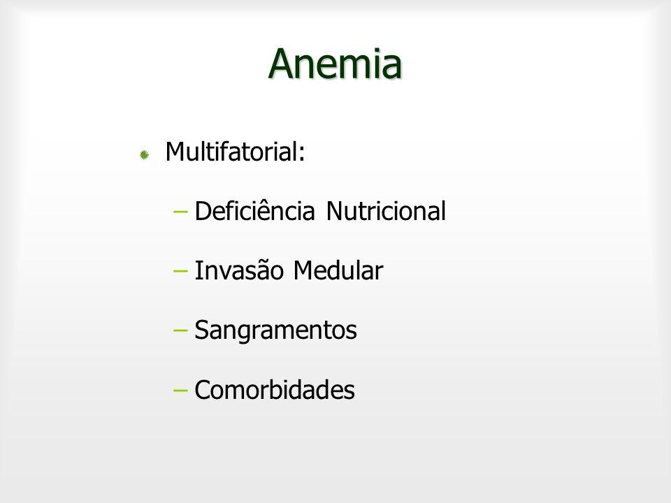 Anemia Multifatorial: –Deficiência Nutricional –Invasão Medular –Sangramentos –Comorbidades
