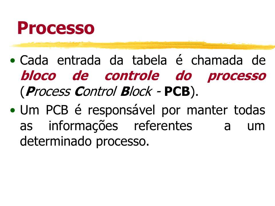 Processo Cada entrada da tabela é chamada de bloco de controle do processo (Process Control Block - PCB). Um PCB é responsável por manter todas as inf