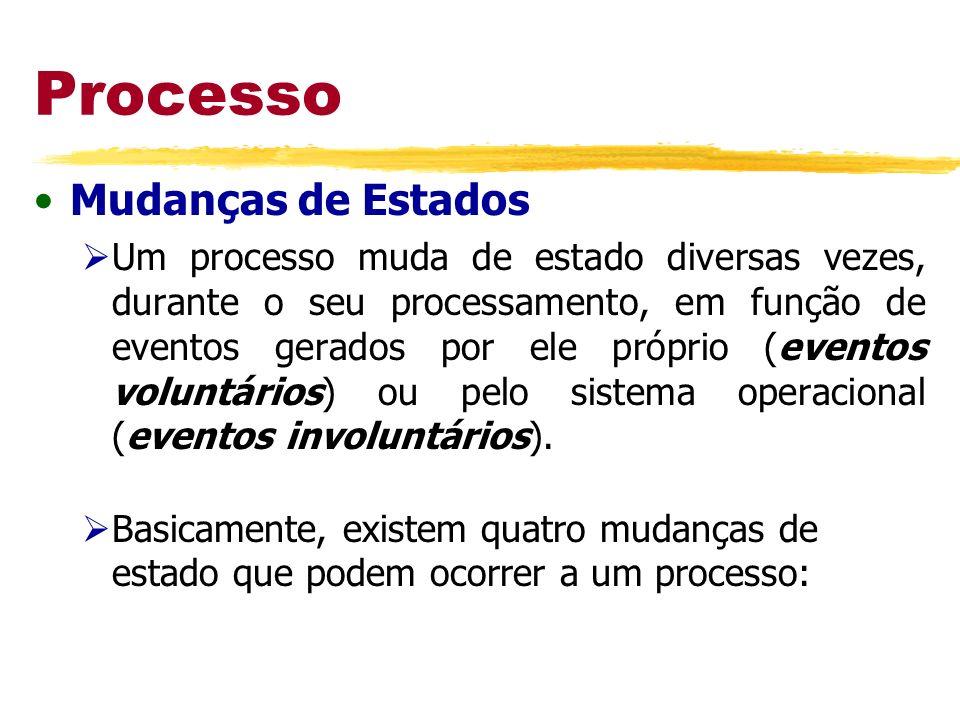 Processo Mudanças de Estados Um processo muda de estado diversas vezes, durante o seu processamento, em função de eventos gerados por ele próprio (eve