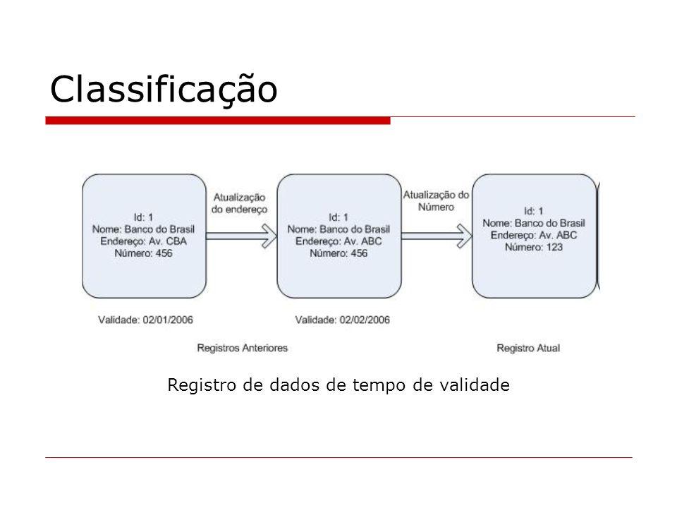 Classificação Registro de dados de tempo de validade