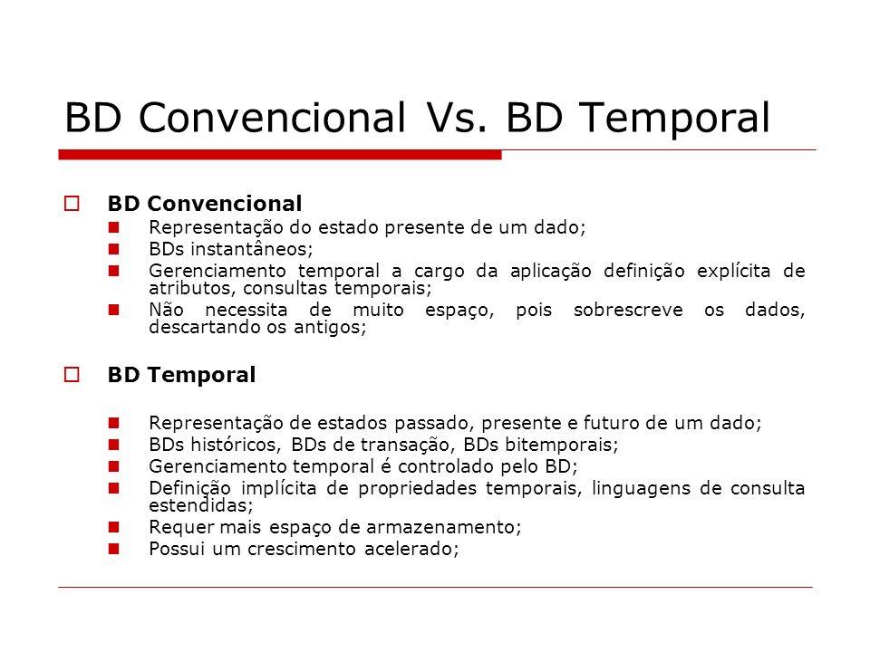 BD Convencional Vs. BD Temporal BD Convencional Representação do estado presente de um dado; BDs instantâneos; Gerenciamento temporal a cargo da aplic