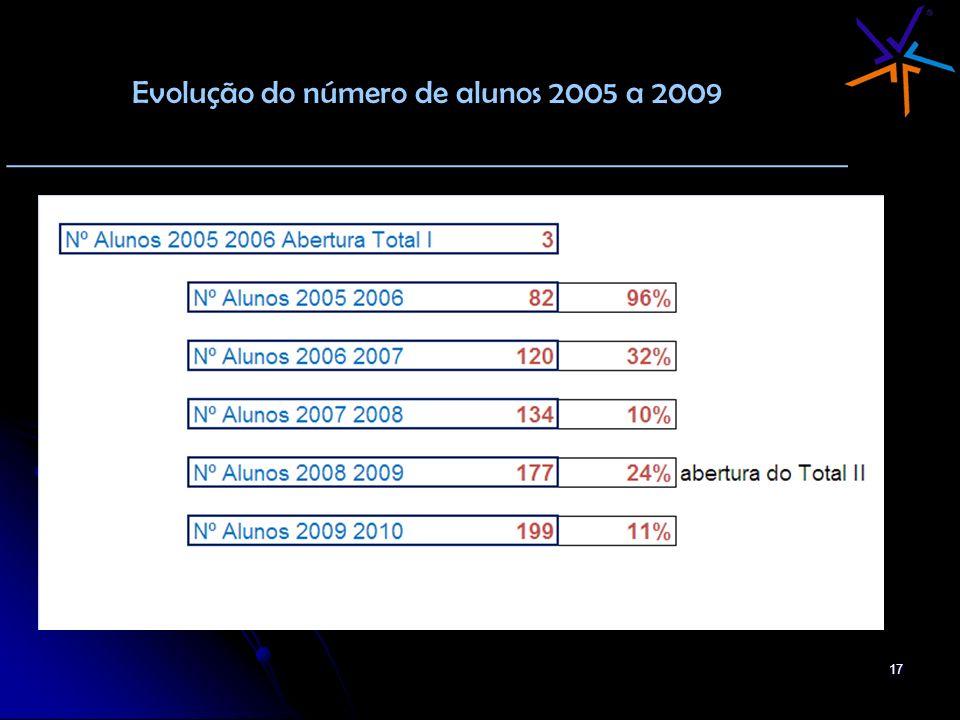 17 Evolução do número de alunos 2005 a 2009 _______________________________________________