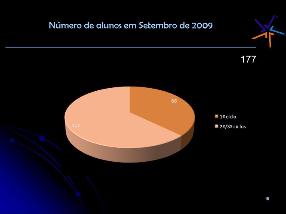 18 Número de alunos em Setembro de 2009 _______________________________________________ 177