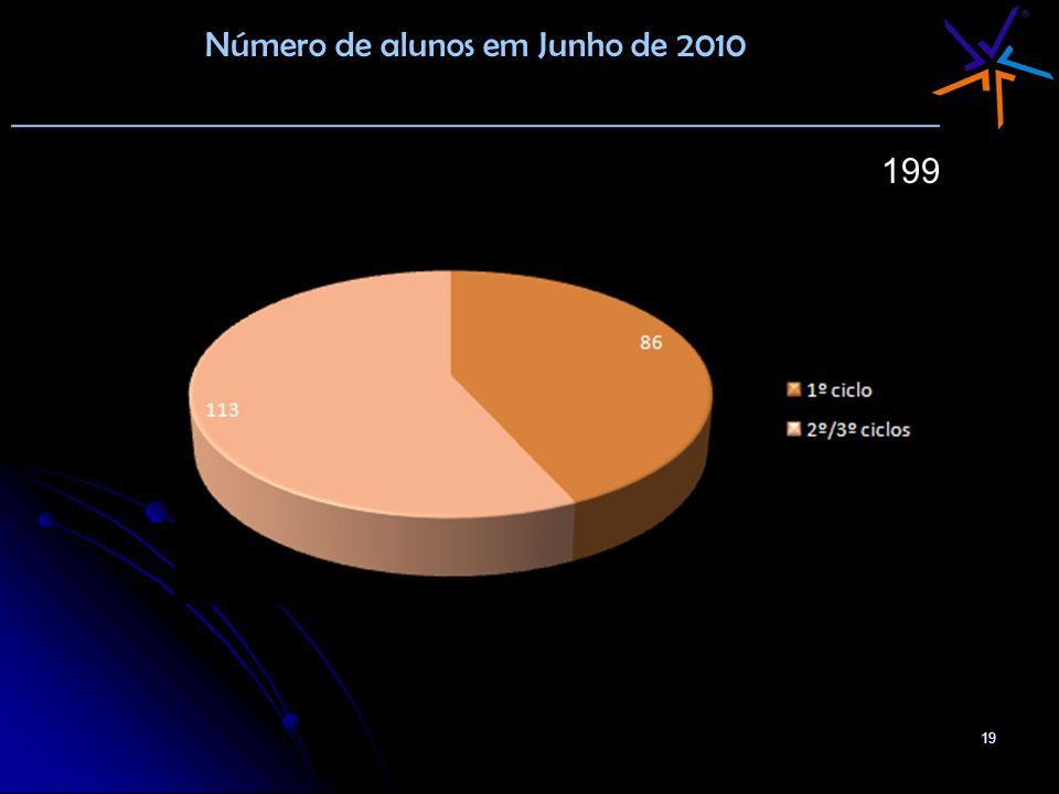 19 Número de alunos em Junho de 2010 _______________________________________________ 199
