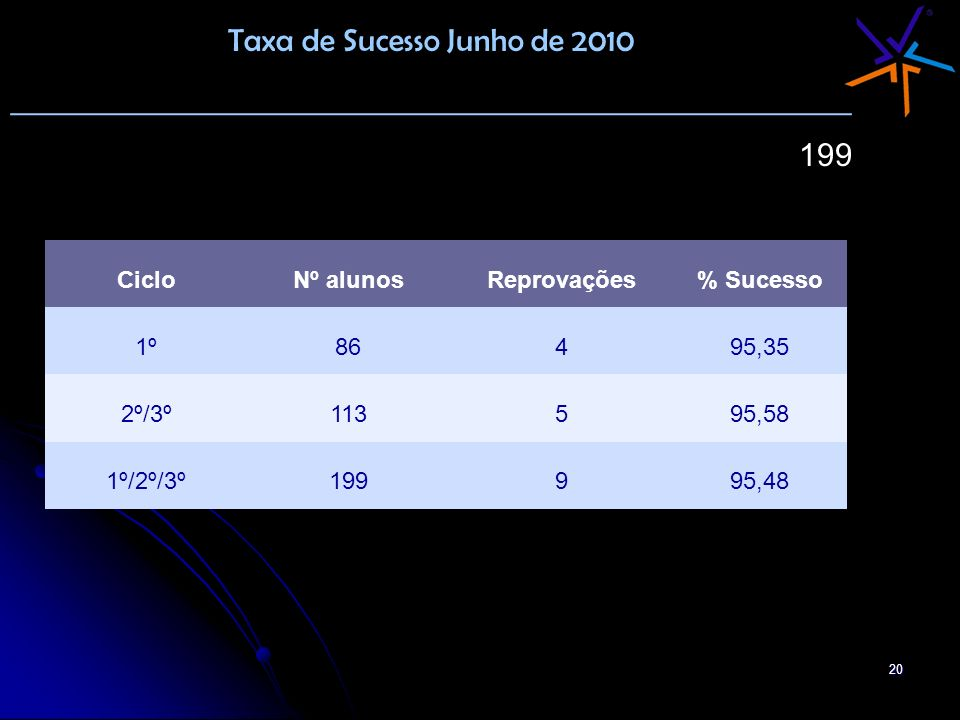 20 Taxa de Sucesso Junho de 2010 _______________________________________________ 199 CicloNº alunosReprovações% Sucesso 1º86495,35 2º/3º113595,58 1º/2