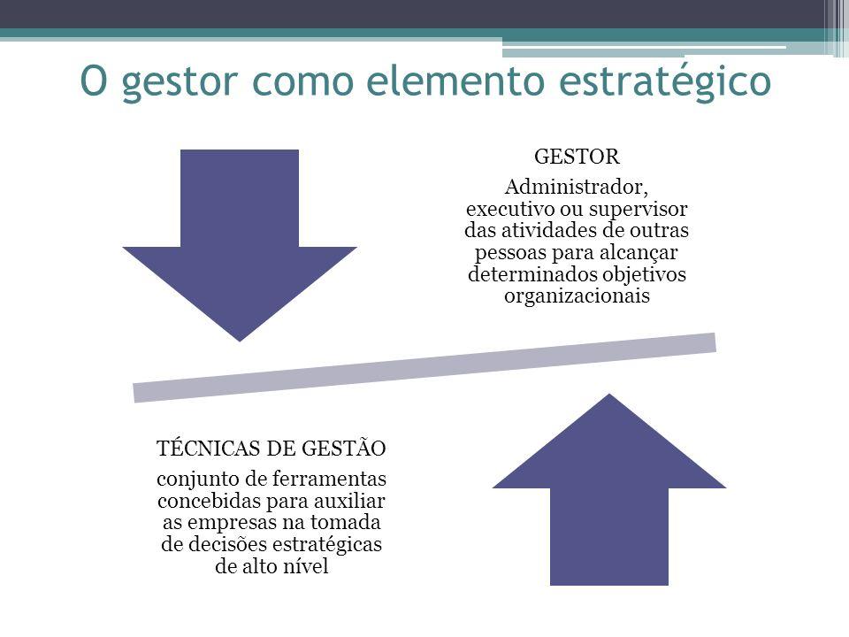 O gestor como elemento estratégico GESTOR Administrador, executivo ou supervisor das atividades de outras pessoas para alcançar determinados objetivos