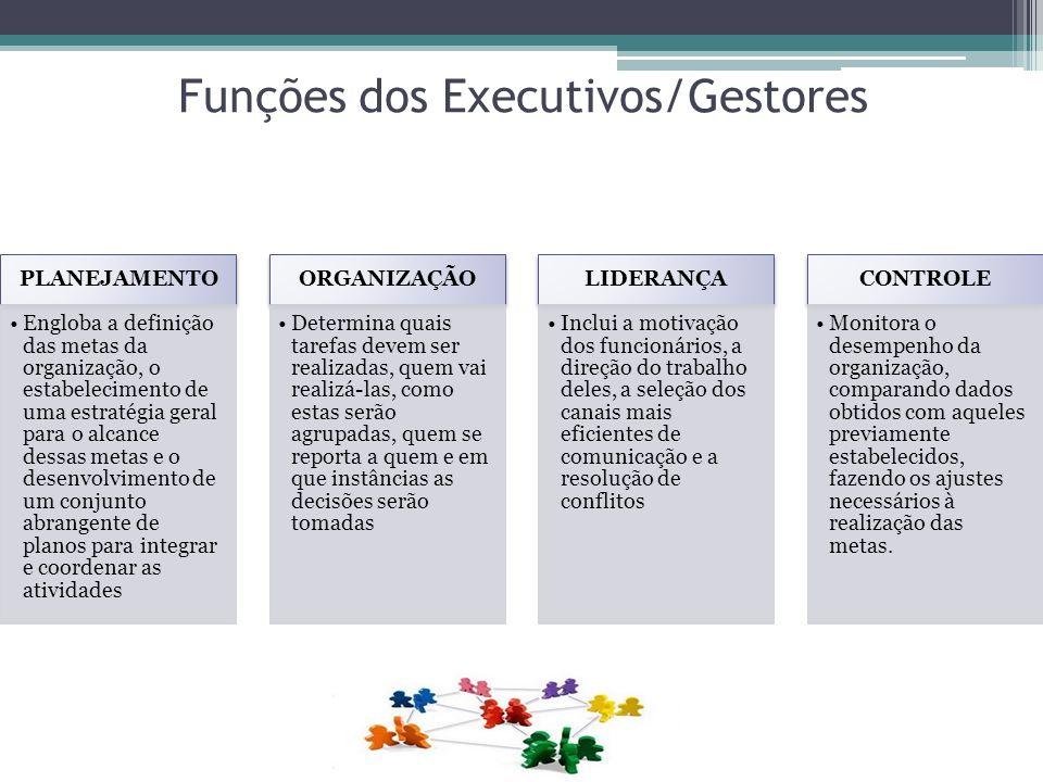 Funções dos Executivos/Gestores PLANEJAMENTO Engloba a definição das metas da organização, o estabelecimento de uma estratégia geral para o alcance de
