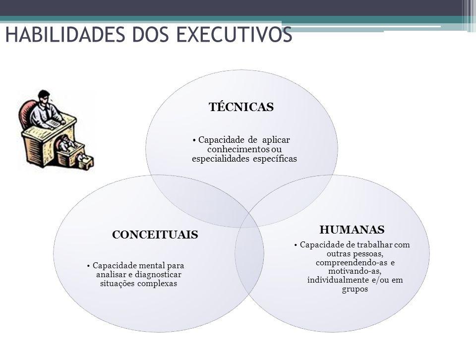 HABILIDADES DOS EXECUTIVOS TÉCNICAS Capacidade de aplicar conhecimentos ou especialidades específicas HUMANAS Capacidade de trabalhar com outras pesso