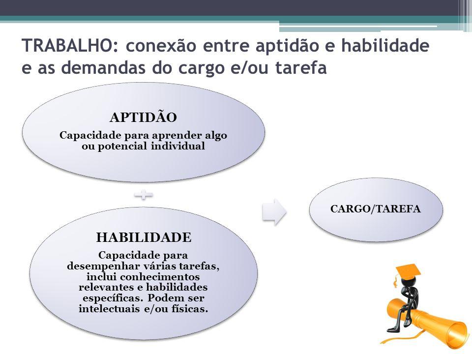 TRABALHO: conexão entre aptidão e habilidade e as demandas do cargo e/ou tarefa APTIDÃO Capacidade para aprender algo ou potencial individual HABILIDA