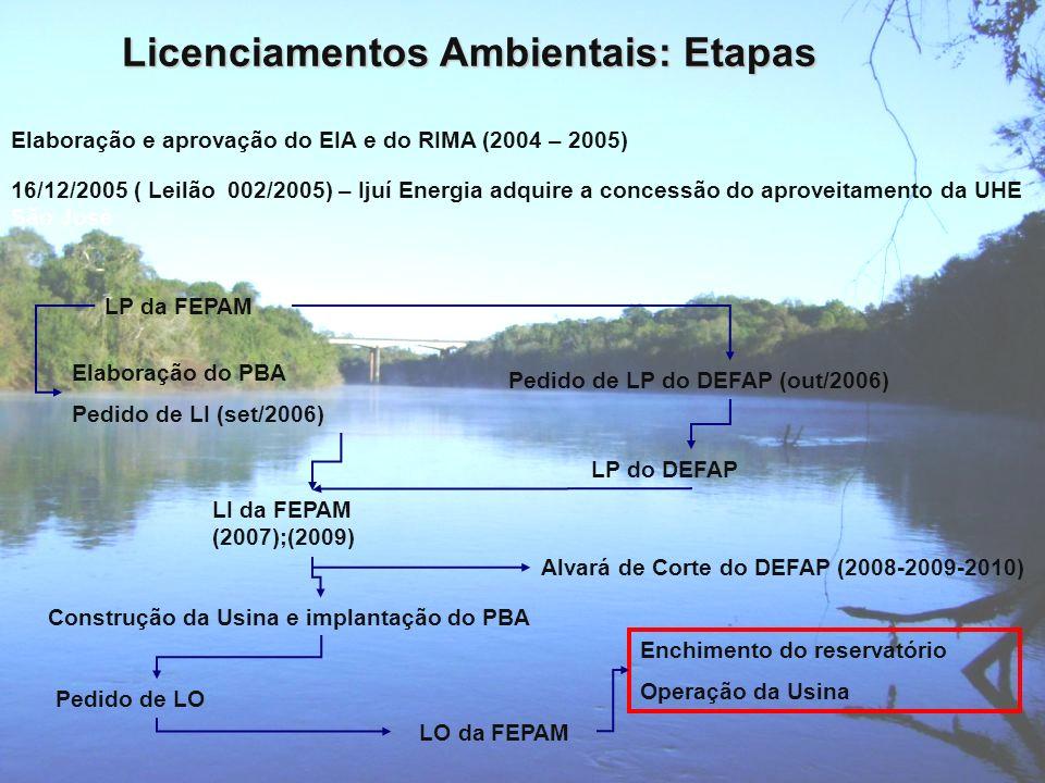 Elaboração e aprovação do EIA e do RIMA (2004 – 2005) LP da FEPAM Elaboração do PBA Pedido de LI (set/2006) LI da FEPAM (2007);(2009) Pedido de LP do