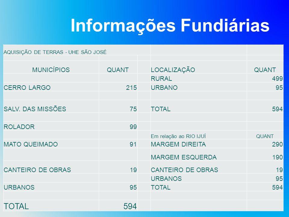 Informações Fundiárias AQUISIÇÃO DE TERRAS - UHE SÃO JOSÉ MUNICÍPIOSQUANTLOCALIZAÇÃOQUANT RURAL499 CERRO LARGO215URBANO95 SALV. DAS MISSÕES75TOTAL594