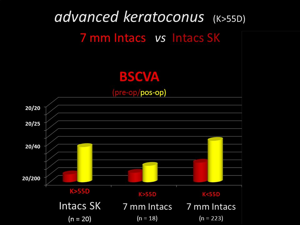 Novidades no olho seco CONCLUSIONS safe and effective delay/avoid keratoplasty no lost BSCVA better then 7 mm Intacs for advanced keratoconus long term stability .
