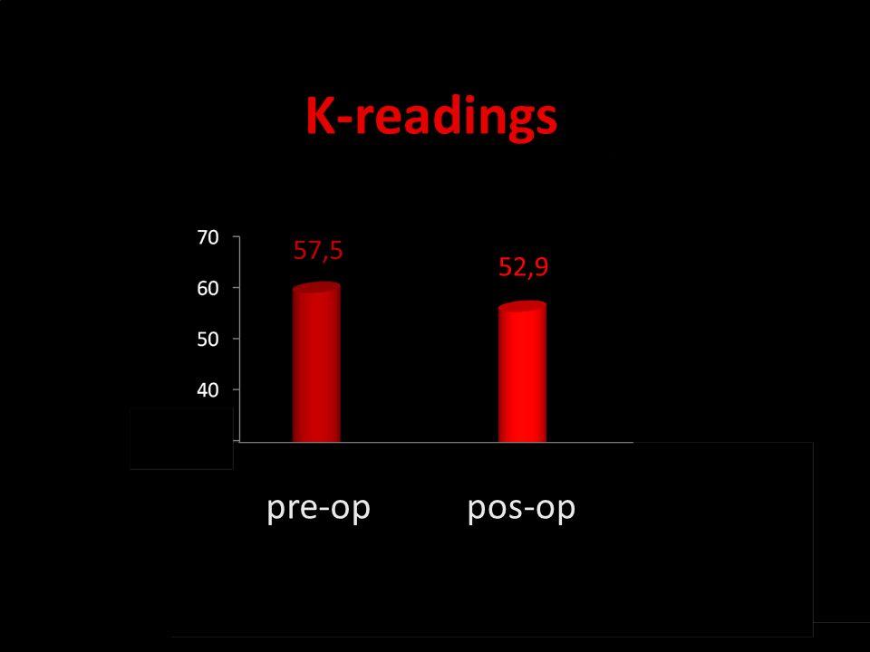 Novidades no olho seco K-readings pre-oppos-op 57,5 52,9