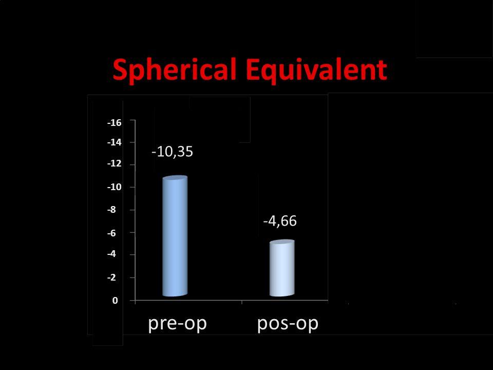 Novidades no olho seco Spherical Equivalent pre-oppos-op -4,66 -10,35 pre-oppos-op -16 -14 -12 -10 -8 -6 -4 -2 0