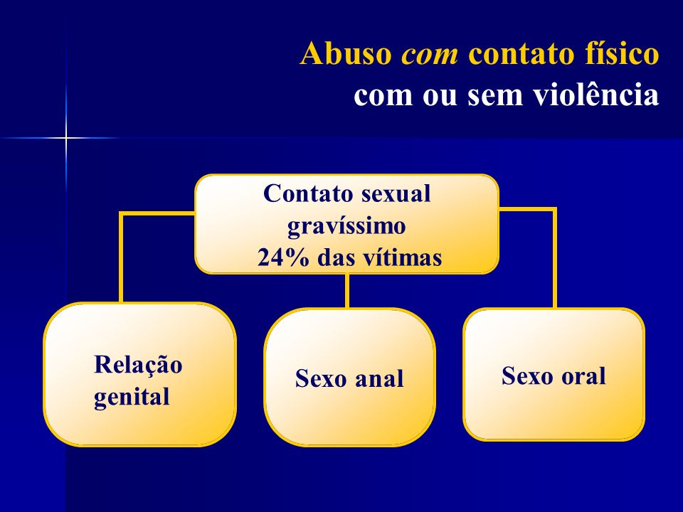 Contato sexual gravíssimo 24% das vítimas Relação genital Sexo analSexo oral Abuso com contato físico com ou sem violência