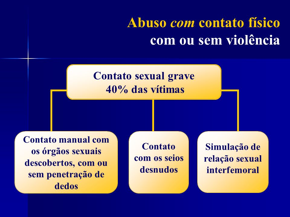 Contato sexual grave 40% das vítimas Contato manual com os órgãos sexuais descobertos, com ou sem penetração de dedos Contato com os seios desnudosSim