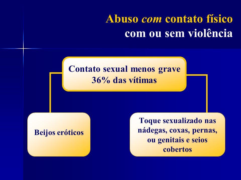 Contato sexual menos grave 36% das vítimas Beijos eróticos Toque sexualizado nas nádegas, coxas, pernas, ou genitais e seios cobertos Abuso com contat