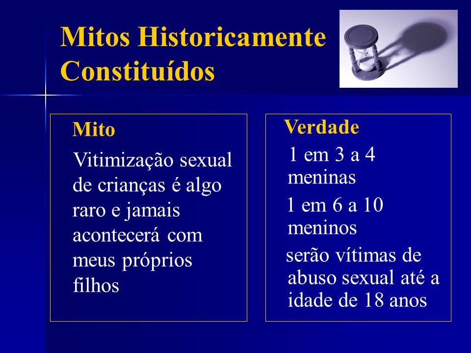 Mitos Historicamente Constituídos Mito Vitimização sexual de crianças é algo raro e jamais acontecerá com meus próprios filhos Verdade 1 em 3 a 4 meni