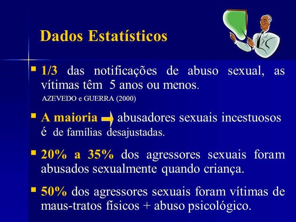 1/3 das notificações de abuso sexual, as vítimas têm 5 anos ou menos. AZEVEDO e GUERRA (2000) A maioria abusadores sexuais incestuosos é de famílias d