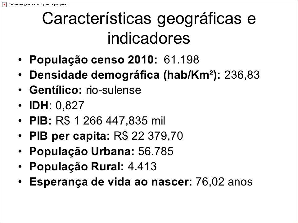 Características geográficas e indicadores População censo 2010: 61.198 Densidade demográfica (hab/Km²): 236,83 Gentílico: rio-sulense IDH: 0,827 PIB: