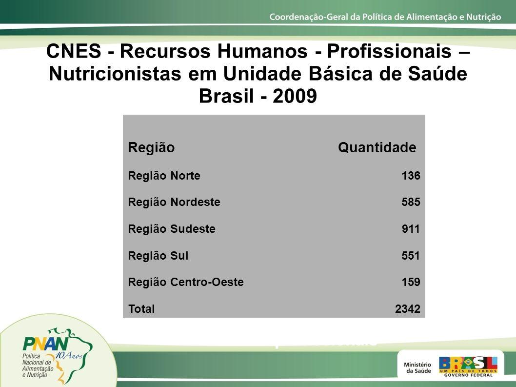 CNES - Recursos Humanos - Profissionais – Nutricionistas em Unidade Básica de Saúde Brasil - 2009 RegiãoQuantidade Região Norte136 Região Nordeste585
