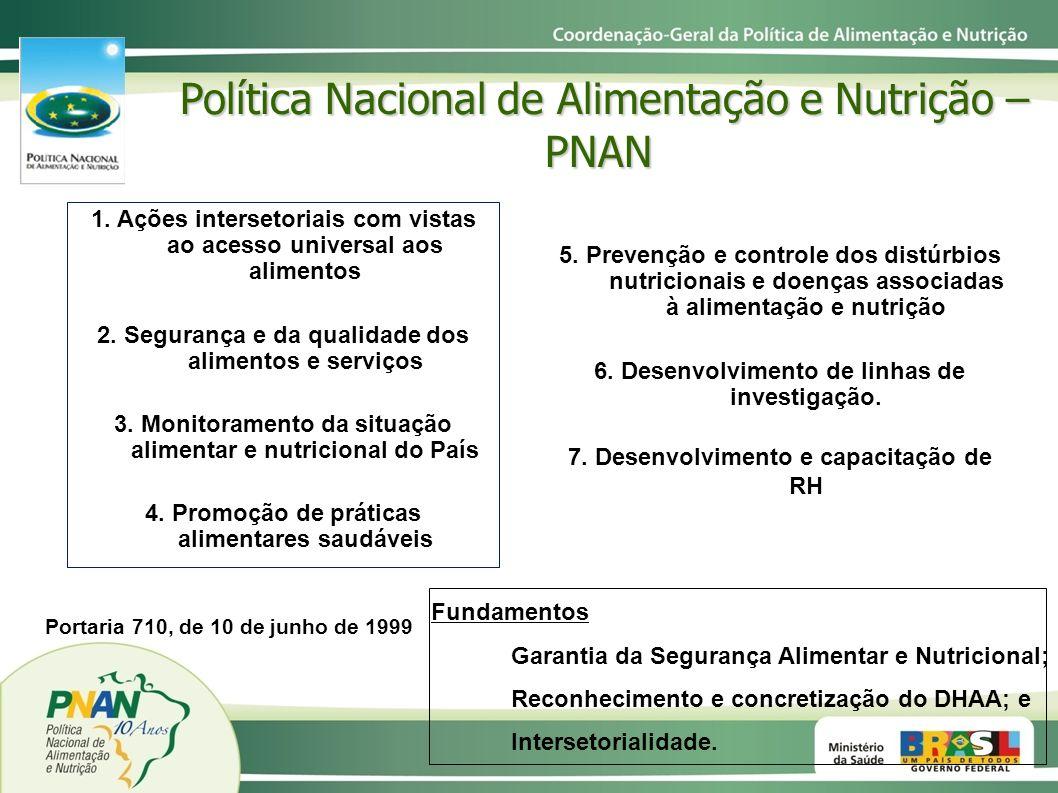 Política Nacional de Saúde Sistema de Segurança Alimentar e Nutricional T R A N S V E R S A L I D A D E PNAN Implementação da PNAN e Interfaces INTRASETORIALIDADE INTERSETORIALIDADE