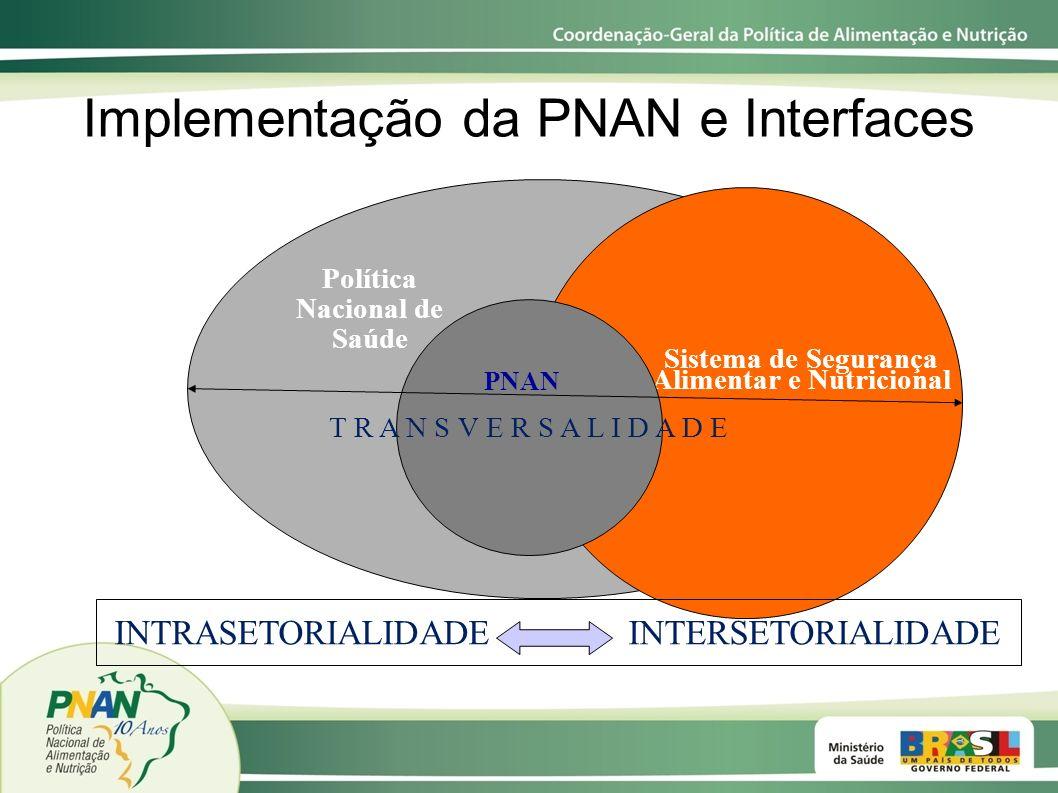 Política Nacional de Saúde Sistema de Segurança Alimentar e Nutricional T R A N S V E R S A L I D A D E PNAN Implementação da PNAN e Interfaces INTRAS