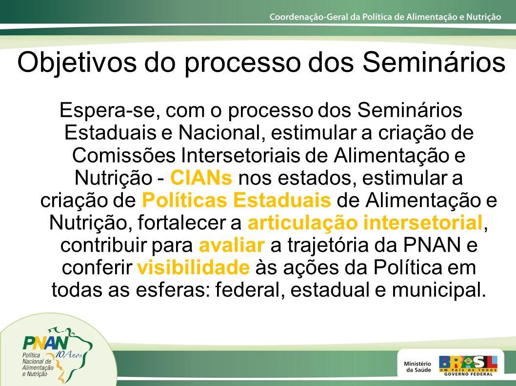 Objetivos do processo dos Seminários Espera-se, com o processo dos Seminários Estaduais e Nacional, estimular a criação de Comissões Intersetoriais de