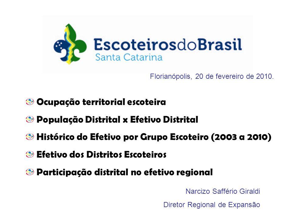 Efetivo 2010 População DistritalAtualNovo Participação região Extremo Oeste643313.56420,50 12,27% Oeste424463.63911,189,158,09% Centro Oeste218393.209 3,94 5,544,16% Planalto Norte197217.7509,043,76% Norte234432.1275,235,424,47% Litoral Norte657638.02110,30 12,54% Vale685516.49513,26 13,07% Alto Vale268290.989 6,36 9,215,11% Planalto125342.8413,652,39% Litoral758773.4019,80 14,47% Litoral Sul749864.9148,66 14,29% Sul224378.3625,92 4,27% Extremo Sul47553.2910,85 0,90% UEB-SC11 0,21% TOTAL52406.178.6038,48 100,00% Escoteiros 10.000 hab.