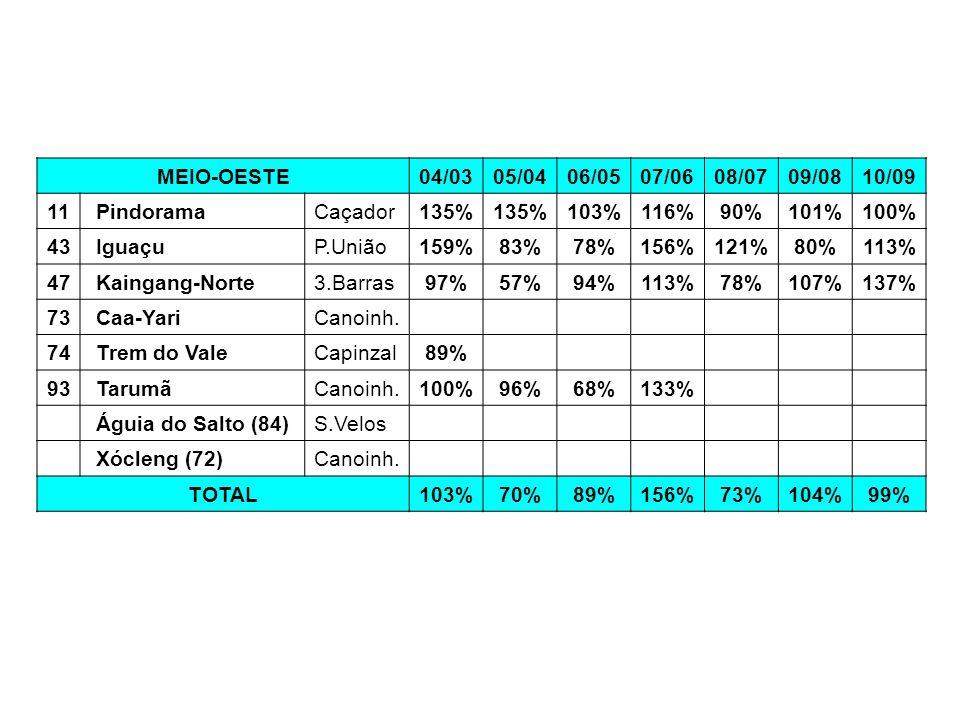 MEIO-OESTE04/0305/0406/0507/0608/0709/0810/09 11 PindoramaCaçador135% 103%116%90%101%100% 43 IguaçuP.União159%83%78%156%121%80%113% 47 Kaingang-Norte3