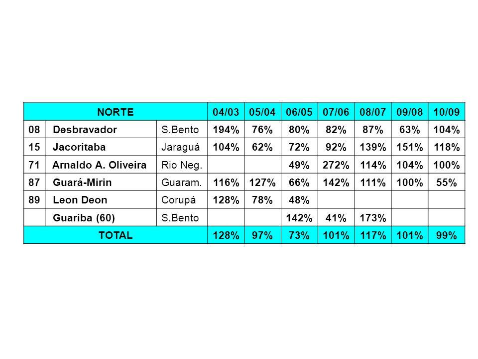 NORTE04/0305/0406/0507/0608/0709/0810/09 08 DesbravadorS.Bento194%76%80%82%87%63%104% 15 JacoritabaJaraguá104%62%72%92%139%151%118% 71 Arnaldo A. Oliv