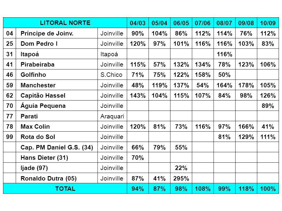 LITORAL NORTE 04/0305/0406/0507/0608/0709/0810/09 04 Príncipe de Joinv.Joinville90%104%86%112%114%76%112% 25 Dom Pedro IJoinville120%97%101%116% 103%8