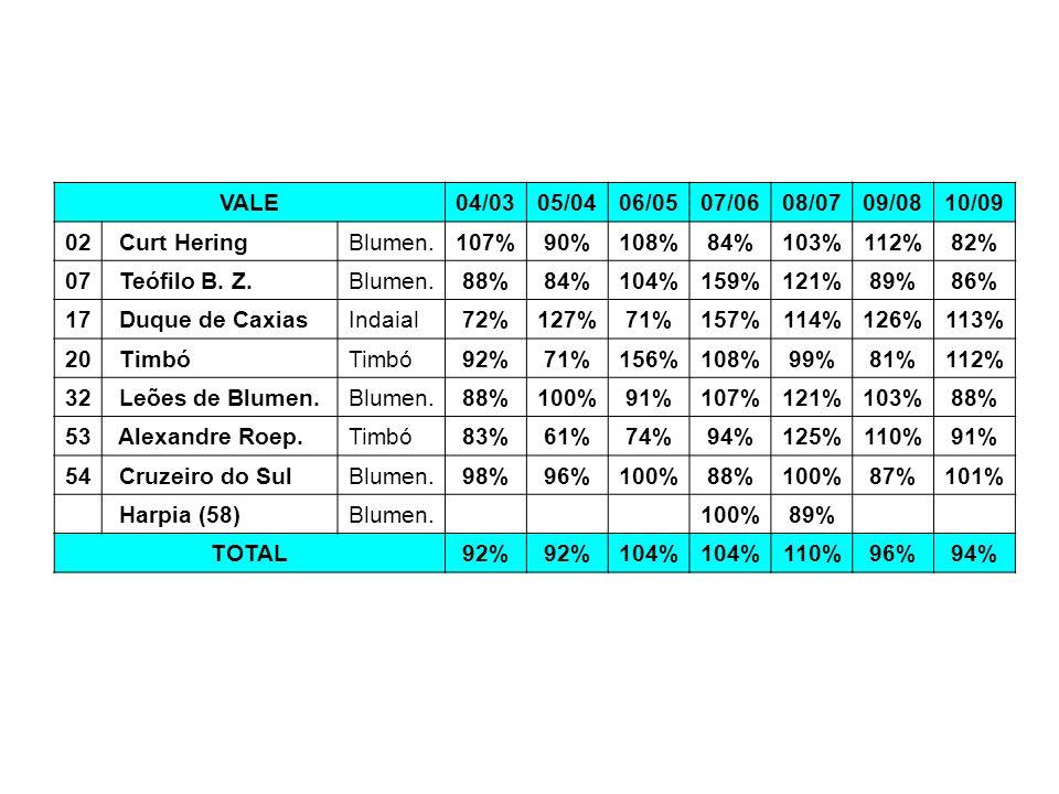 VALE04/0305/0406/0507/0608/0709/0810/09 02 Curt HeringBlumen.107%90%108%84%103%112%82% 07 Teófilo B. Z.Blumen.88%84%104%159%121%89%86% 17 Duque de Cax