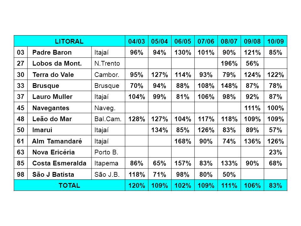 LITORAL04/0305/0406/0507/0608/0709/0810/09 03 Padre BaronItajaí96%94%130%101%90%121%85% 27 Lobos da Mont.N.Trento 196%56% 30 Terra do ValeCambor.95%12
