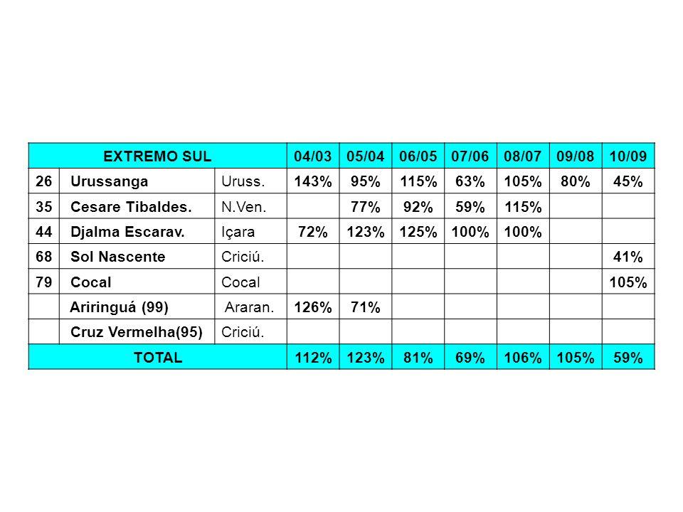 EXTREMO SUL04/0305/0406/0507/0608/0709/0810/09 26 UrussangaUruss.143%95%115%63%105%80%45% 35 Cesare Tibaldes.N.Ven. 77%92%59%115% 44 Djalma Escarav.Iç
