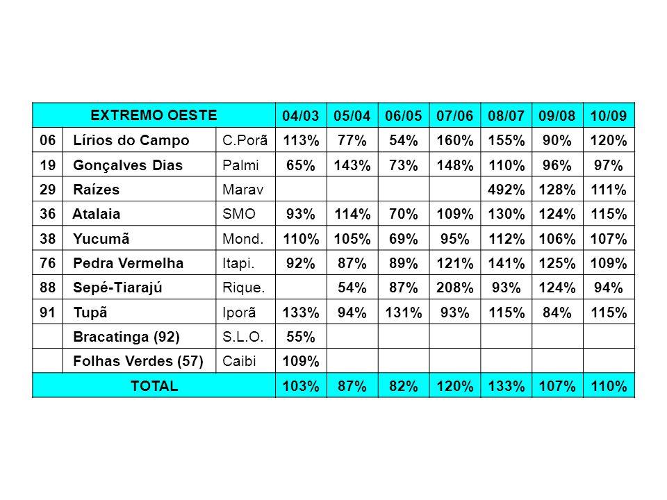 EXTREMO OESTE 04/0305/0406/0507/0608/0709/0810/09 06 Lírios do CampoC.Porã113%77%54%160%155%90%120% 19 Gonçalves DiasPalmi65%143%73%148%110%96%97% 29