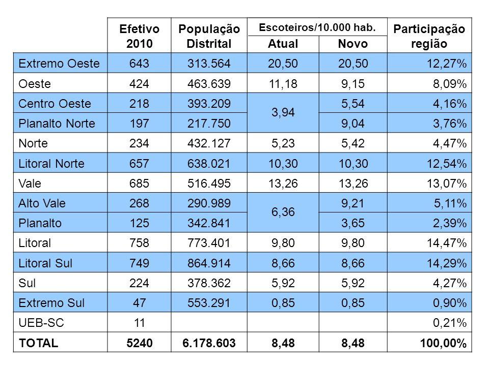 Efetivo 2010 População DistritalAtualNovo Participação região Extremo Oeste643313.56420,50 12,27% Oeste424463.63911,189,158,09% Centro Oeste218393.209