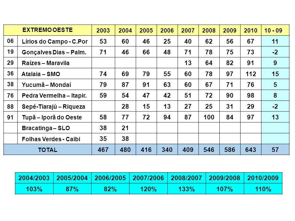 EXTREMO OESTE 2003200420052006200720082009201010 - 09 06 Lírios do Campo - C.Por 536046254062566711 19 Gonçalves Dias – Palm. 7146664871787573-2 29 Ra