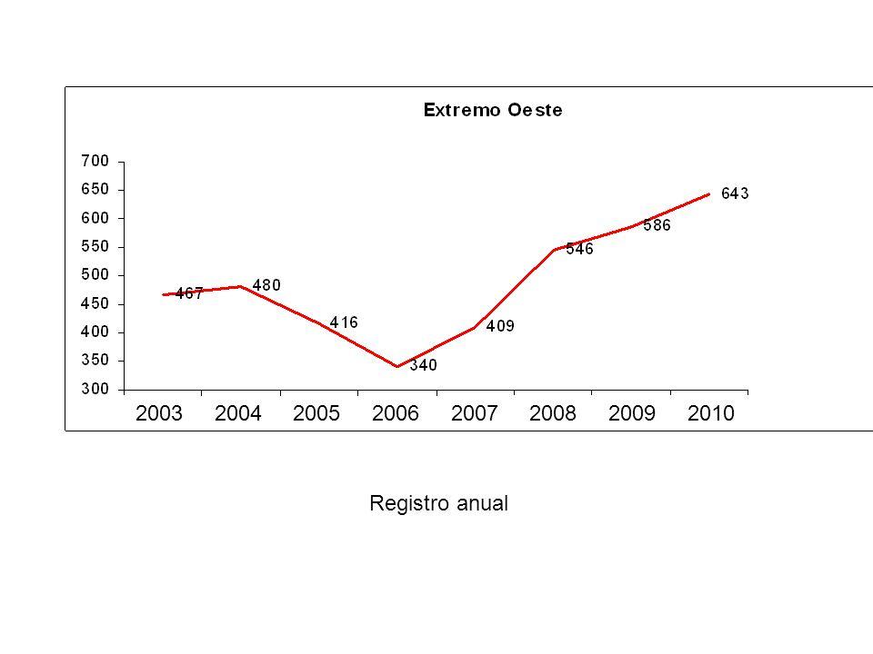 REGIÃO UEB/SC04/0305/0406/0507/0608/0709/0810/09 1Extremo Oeste103%87%82%120%133%107%110% 2Oeste97%94%108%89%120%108%105% 3Meio Oeste103%70%89%156%73%104%99% 4Norte128%97%73%101%117%101%99% 5Litoral Norte94%87%98%108%99%118%100% 6Vale92% 104% 110%96%94% 7 Alto V.