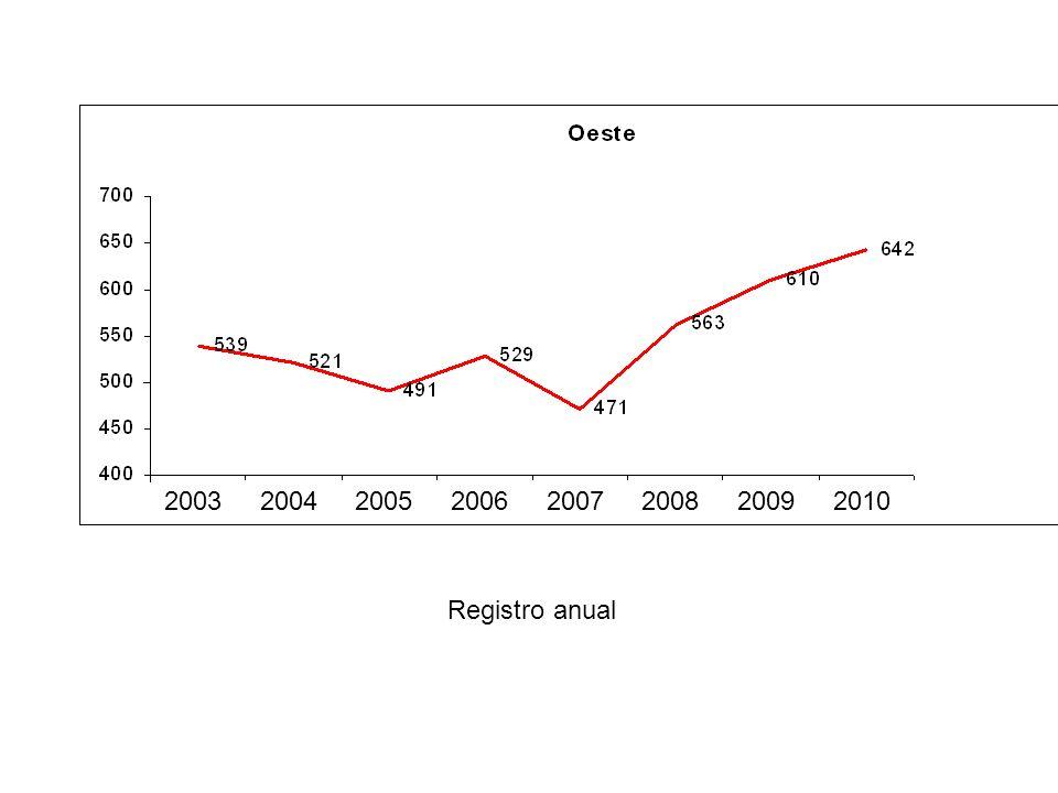 MEIO-OESTE04/0305/0406/0507/0608/0709/0810/09 11 PindoramaCaçador135% 103%116%90%101%100% 43 IguaçuP.União159%83%78%156%121%80%113% 47 Kaingang-Norte3.Barras97%57%94%113%78%107%137% 73 Caa-YariCanoinh.