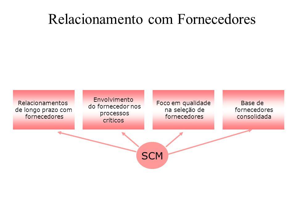 Relacionamentos de longo prazo com fornecedores Foco em qualidade na seleção de fornecedores Envolvimento do fornecedor nos processos críticos Base de
